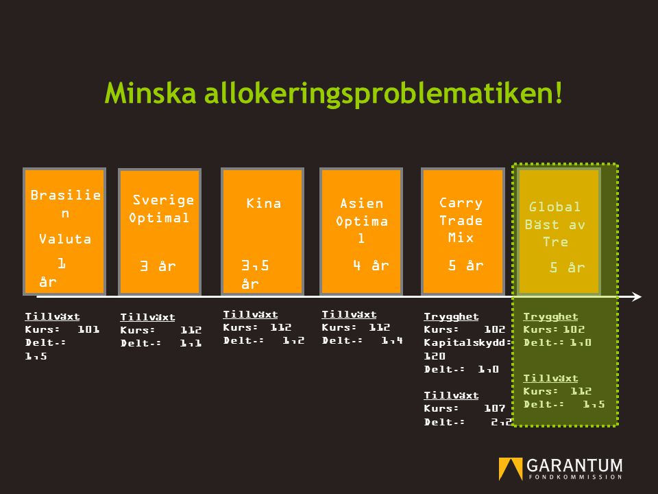 Sverige Optimal Carry Trade Mix 5 år 3 år Asien Optima l 5 år Brasilie n Valuta 4 år 1 år Global Bäst av Tre Tillväxt Kurs: 112 Delt.: 1,1 Tillväxt Ku