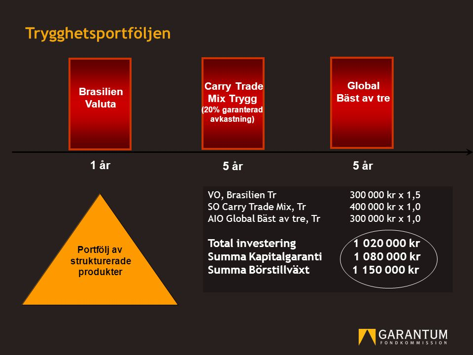 Trygghetsportföljen 5 år 1 år VO, Brasilien Tr300 000 kr x 1,5 SO Carry Trade Mix, Tr400 000 kr x 1,0 AIO Global Bäst av tre, Tr300 000 kr x 1,0 Total