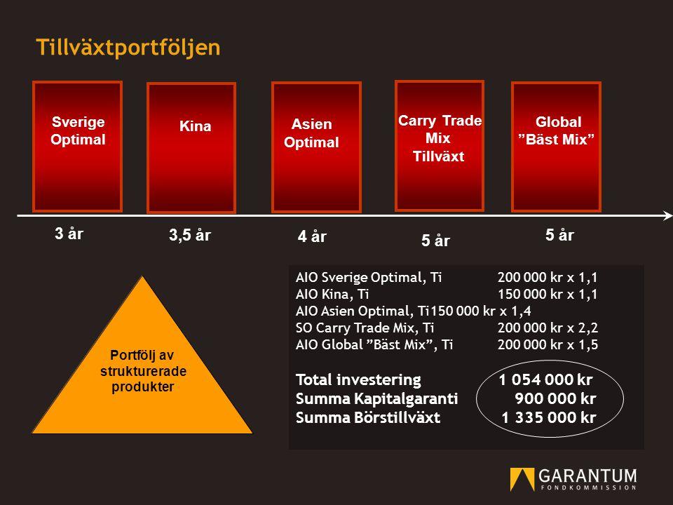 Tillväxtportföljen 5 år 3 år 3,5 år 4 år AIO Sverige Optimal, Ti200 000 kr x 1,1 AIO Kina, Ti150 000 kr x 1,1 AIO Asien Optimal, Ti150 000 kr x 1,4 SO