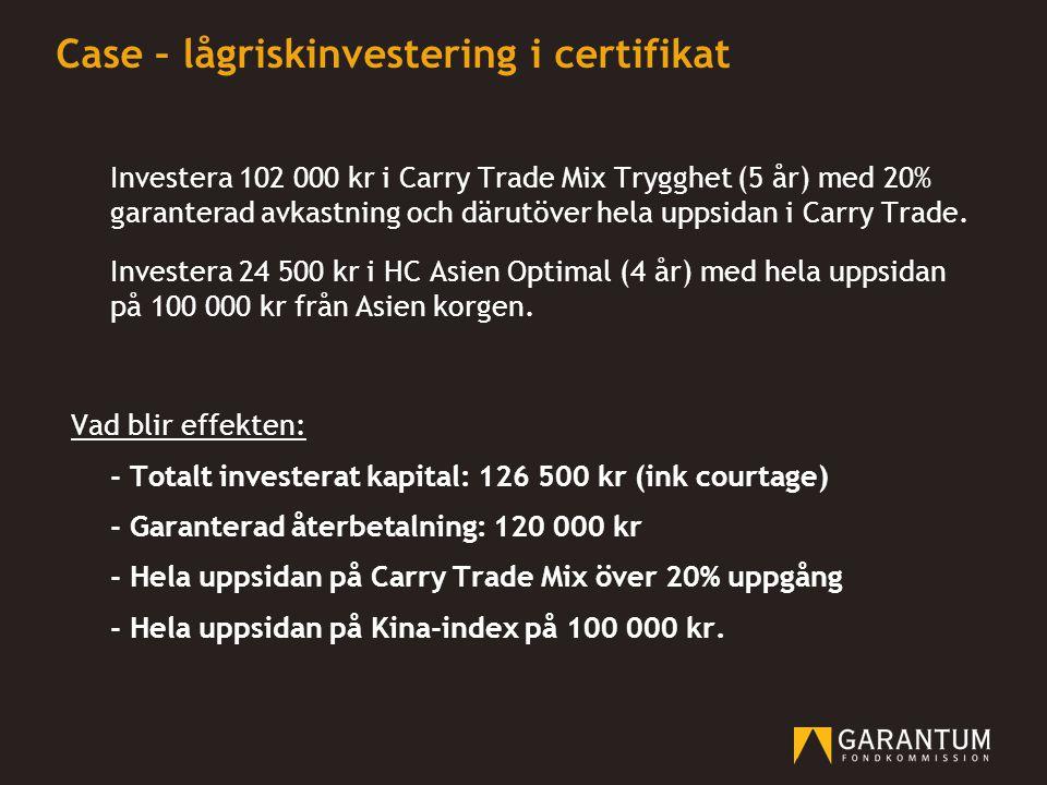 Case – lågriskinvestering i certifikat Investera 102 000 kr i Carry Trade Mix Trygghet (5 år) med 20% garanterad avkastning och därutöver hela uppsida