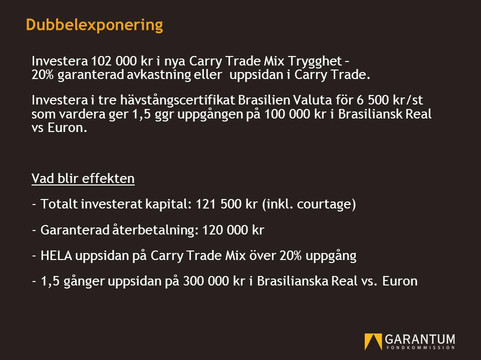 Dubbelexponering Investera 102 000 kr i nya Carry Trade Mix Trygghet – 20% garanterad avkastning eller uppsidan i Carry Trade. Investera i tre hävstån