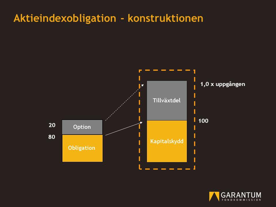 Kapitalskydd Tillväxtdel 20 100 80 Obligation 1,0 x uppgången Option Aktieindexobligation - konstruktionen