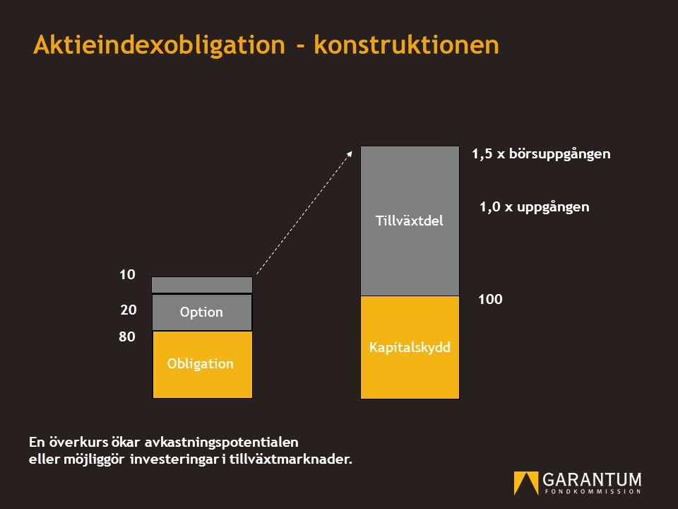 Kapitalskydd Tillväxtdel 20 100 80 Obligation 1,0 x uppgången Option 10 Tillväxtdel 1,5 x börsuppgången En överkurs ökar avkastningspotentialen eller