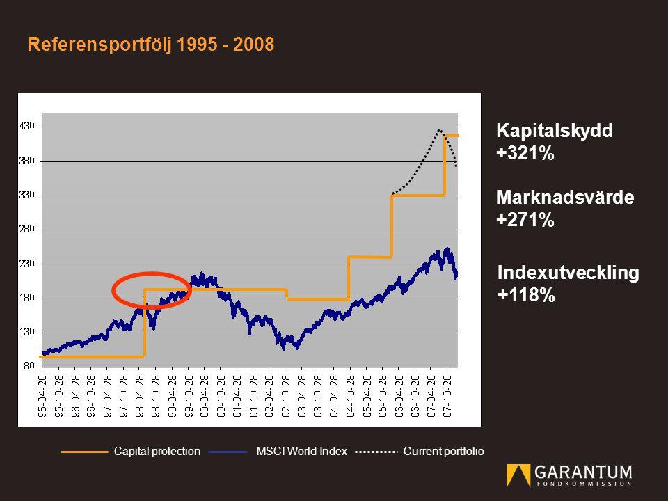Capital protectionMSCI World IndexCurrent portfolio Indexutveckling +118% Kapitalskydd +321% Marknadsvärde +271% Referensportfölj 1995 - 2008