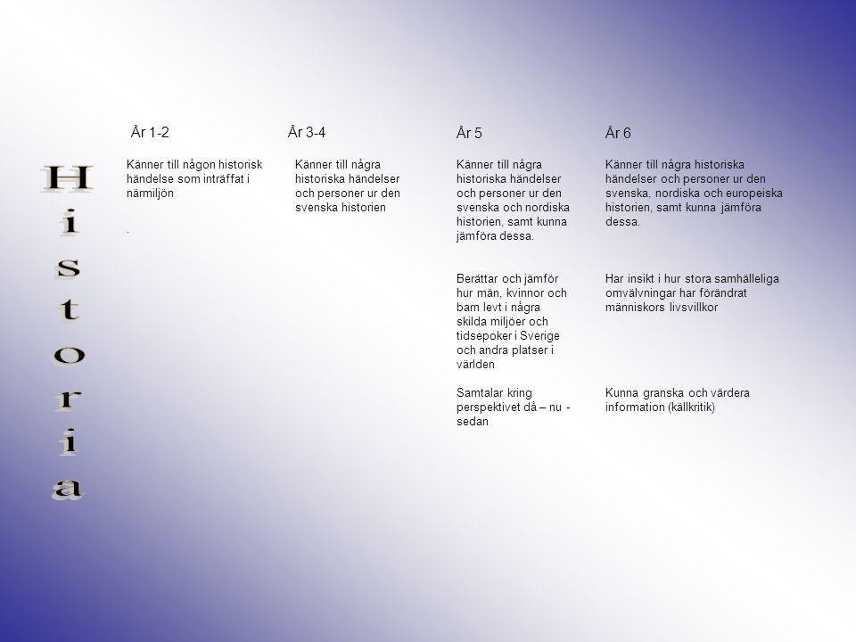 År 1-2 Etik: Samtalar om rätt/orätt utifrån jag – perspektiv Etik: Samtalar om rätt/orätt utifrån grupp – perspektiv (klass, familj) År 3-4År 5År 6 Etik: Samtalar om rätt/orätt utifrån vardagliga händelser (man behöver inte själv vara inblandad, se händelser ur andras perspektiv) och förstår konsekvenser av sitt handlande Etik: För etiska resonemang och ser konsekvenser av olika ställningstaganden Livsfrågor: Samtalar om barnens frågor inför livet, döden och tillvaron.