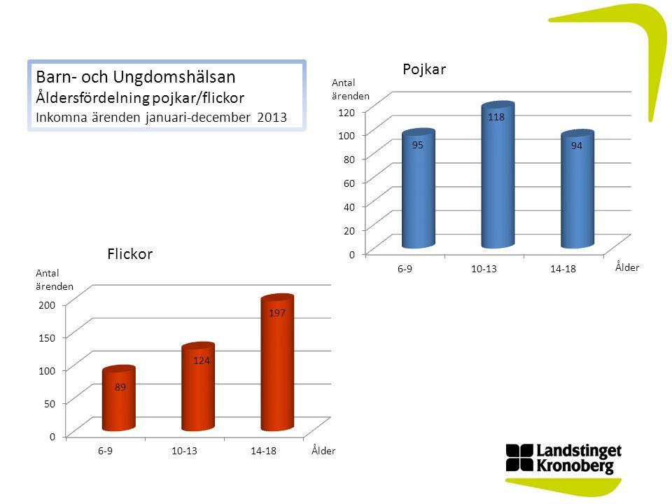 Barn- och Ungdomshälsan Åldersfördelning pojkar/flickor Inkomna ärenden januari-december 2013
