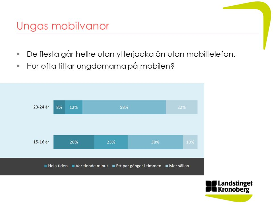 Ungas mobilvanor  De flesta går hellre utan ytterjacka än utan mobiltelefon.  Hur ofta tittar ungdomarna på mobilen?