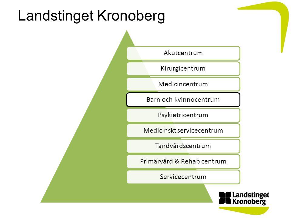 Landstinget Kronoberg AkutcentrumKirurgicentrumMedicincentrumBarn och kvinnocentrumPsykiatricentrumMedicinskt servicecentrumTandvårdscentrumPrimärvård