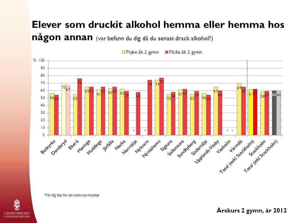 Elever som druckit alkohol hemma eller hemma hos någon annan (var befann du dig då du senast drack alkohol ) Årskurs 2 gymn, år 2012 % *För låg bas för att redovisa resultat ****