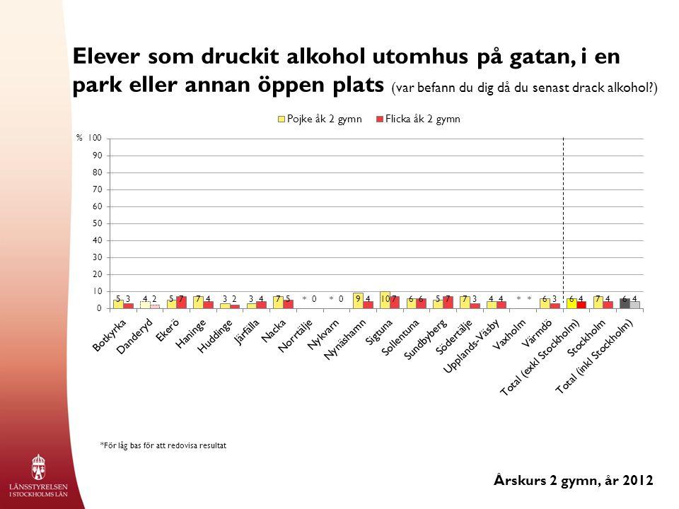 Elever som druckit alkohol utomhus på gatan, i en park eller annan öppen plats (var befann du dig då du senast drack alkohol ) Årskurs 2 gymn, år 2012 % *För låg bas för att redovisa resultat ****