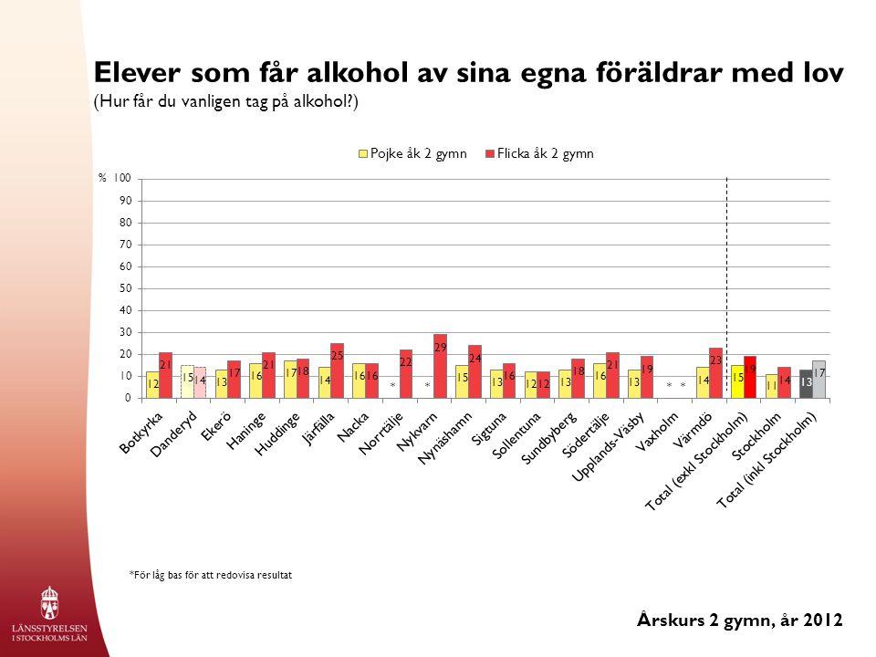Elever som får alkohol av sina egna föräldrar med lov (Hur får du vanligen tag på alkohol ) Årskurs 2 gymn, år 2012 % *För låg bas för att redovisa resultat ****
