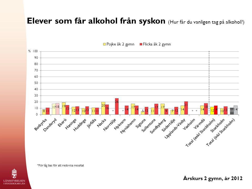 Elever som får alkohol från syskon (Hur får du vanligen tag på alkohol ) Årskurs 2 gymn, år 2012 % *För låg bas för att redovisa resultat ****