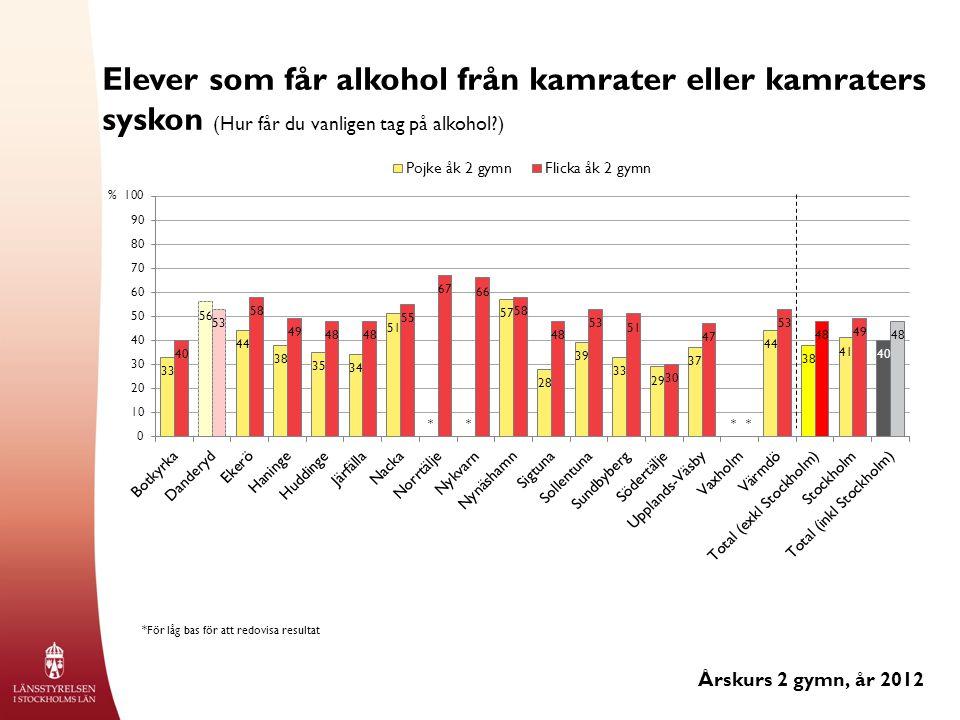 Elever som får alkohol från kamrater eller kamraters syskon (Hur får du vanligen tag på alkohol ) Årskurs 2 gymn, år 2012 % *För låg bas för att redovisa resultat ****