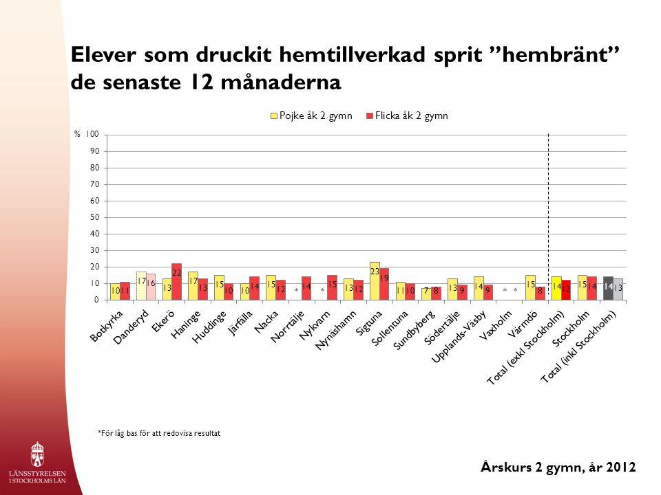 Elever som druckit hemtillverkad sprit hembränt de senaste 12 månaderna Årskurs 2 gymn, år 2012 % *För låg bas för att redovisa resultat ****
