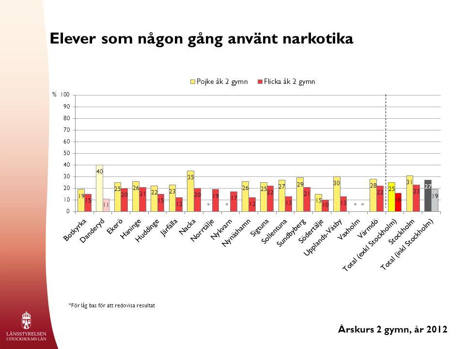 Elever som någon gång använt narkotika Årskurs 2 gymn, år 2012 % *För låg bas för att redovisa resultat ****