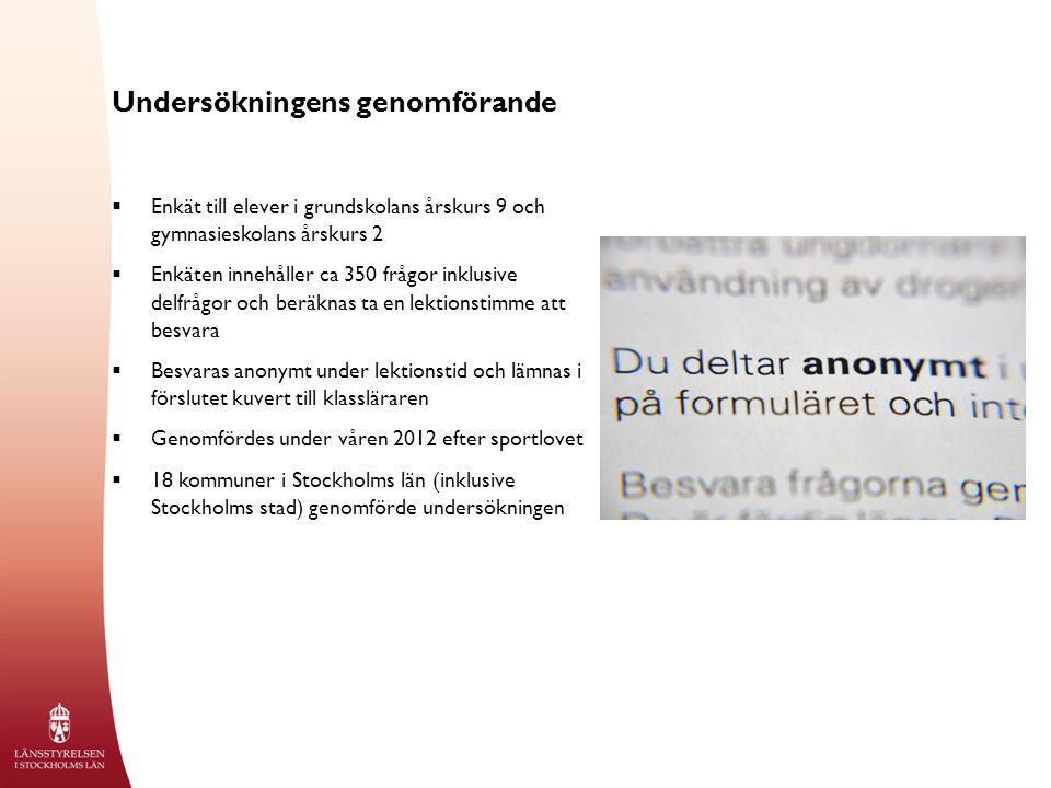 Elever som någon gång varit berusad Årskurs 2 gymn, år 2012 % *För låg bas för att redovisa resultat ****