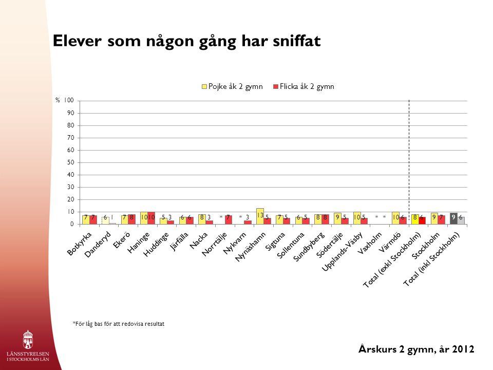 Elever som någon gång har sniffat Årskurs 2 gymn, år 2012 % *För låg bas för att redovisa resultat ****