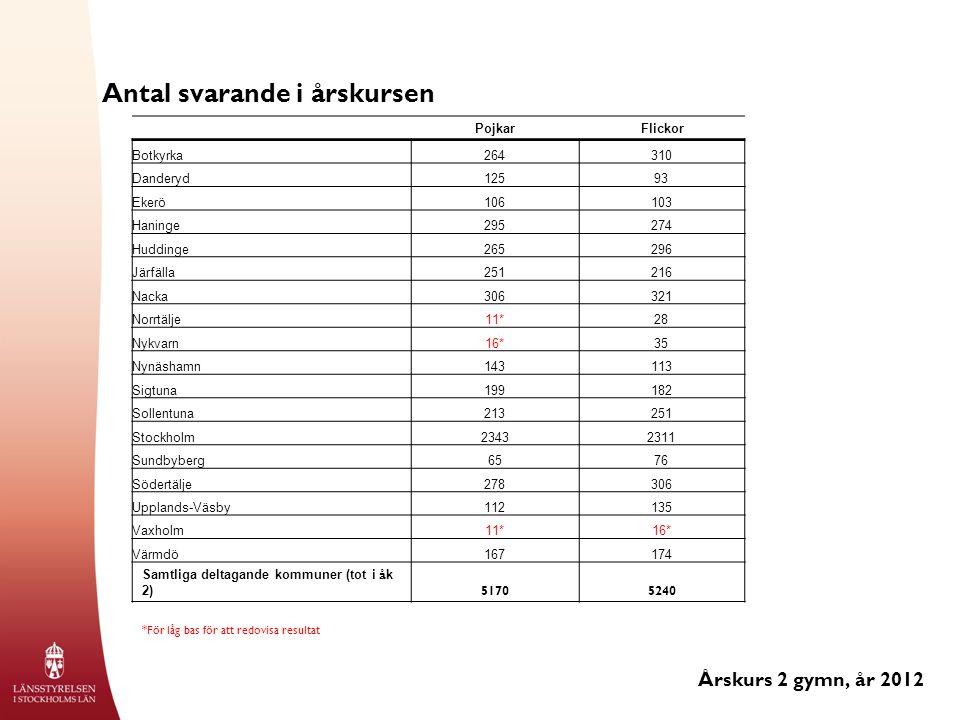 Total årlig alkoholkonsumtion omräknat i 100 procentig alkohol (cl) - medelvärde Årskurs 2 gymn, år 2012 *För låg bas för att redovisa resultat ****