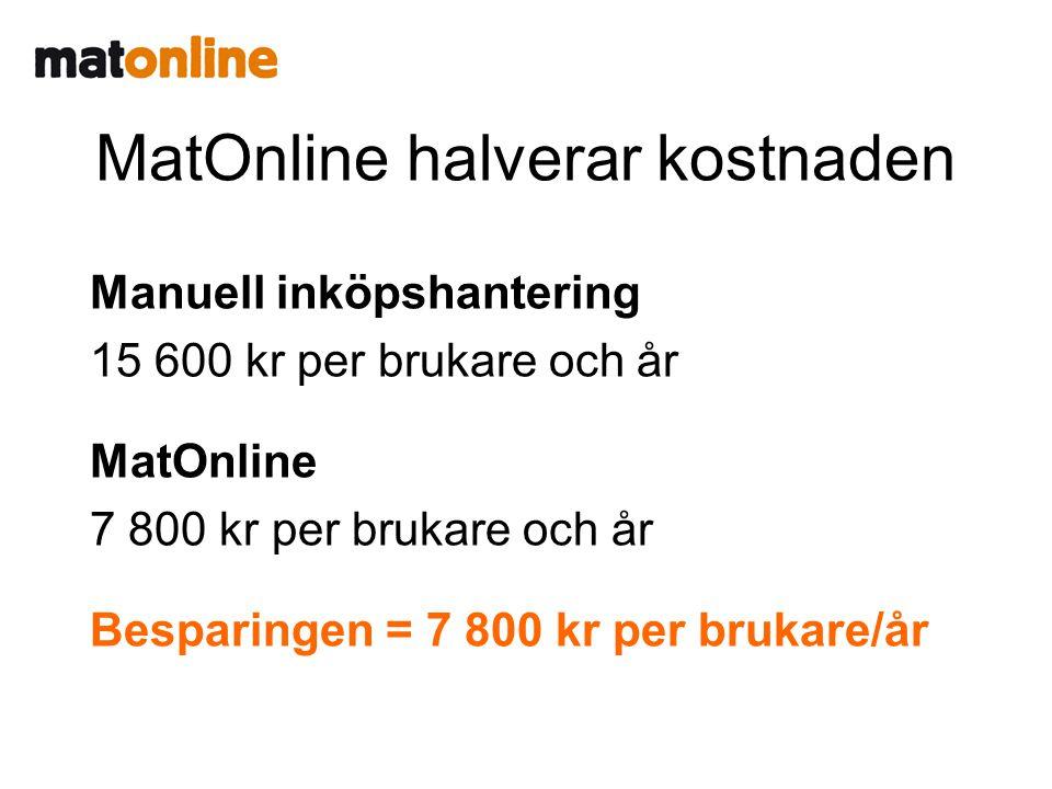 MatOnline halverar kostnaden Manuell inköpshantering 15 600 kr per brukare och år.