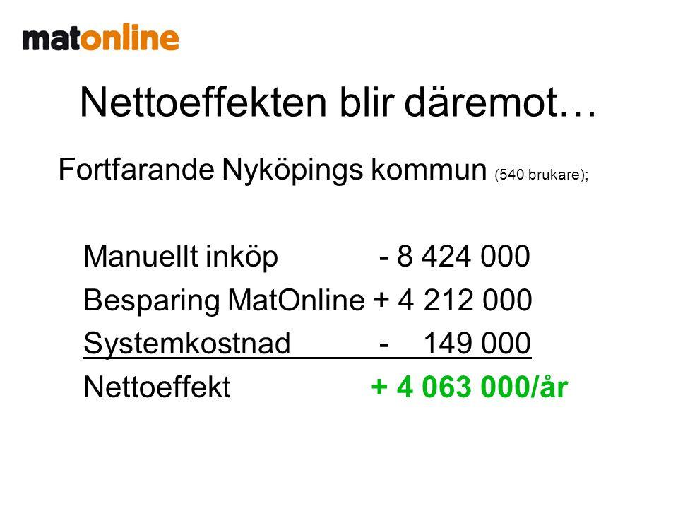 Nettoeffekten blir däremot… Fortfarande Nyköpings kommun (540 brukare); Manuellt inköp -8 424 000 Besparing MatOnline + 4 212 000 Systemkostnad - 149 000 Nettoeffekt + 4 063 000/år
