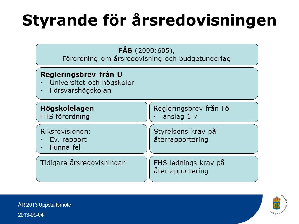 2013-09-04 ÅR 2013 Uppstartsmöte FÅB (2000:605) 1 kap §4…all verksamhet som myndigheten ansvarar för… 2 kap §6…ge en rättvisande bild av verksamhetens resultat samt av kostnader, intäkter och myndighetens ekonomiska ställning.
