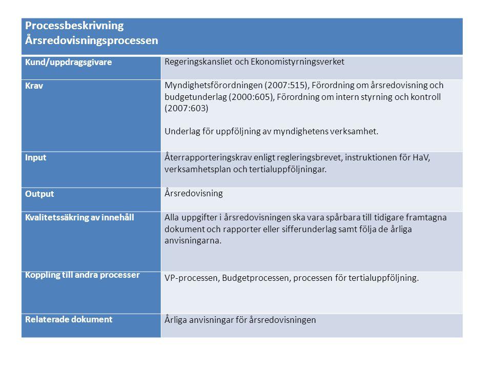 Processbeskrivning Årsredovisningsprocessen Kund/uppdragsgivareRegeringskansliet och Ekonomistyrningsverket KravMyndighetsförordningen (2007:515), För