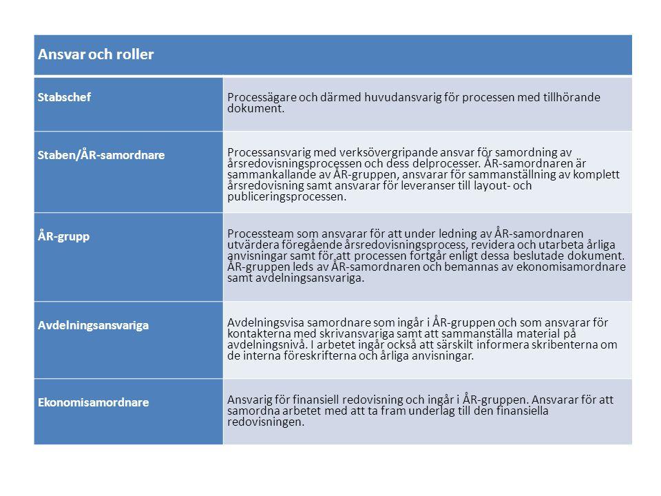 Ansvar och roller Stabschef Processägare och därmed huvudansvarig för processen med tillhörande dokument. Staben/ÅR-samordnare Processansvarig med ver