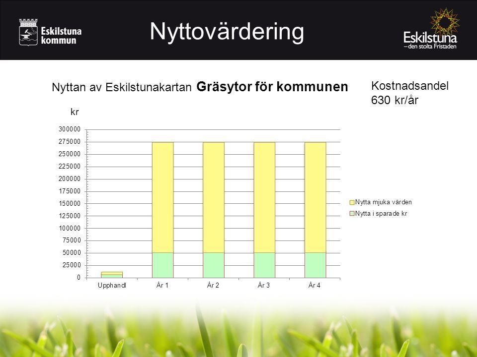Nyttovärdering Nyttan av Eskilstunakartan Gräsytor för kommunen kr Kostnadsandel 630 kr/år