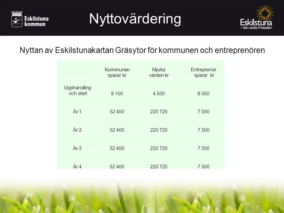Kommunen sparar kr Mjuka värden kr Entreprenör sparar kr Upphandling och start8 1004 5009 000 År 152 400220 7207 500 År 252 400220 7207 500 År 352 400
