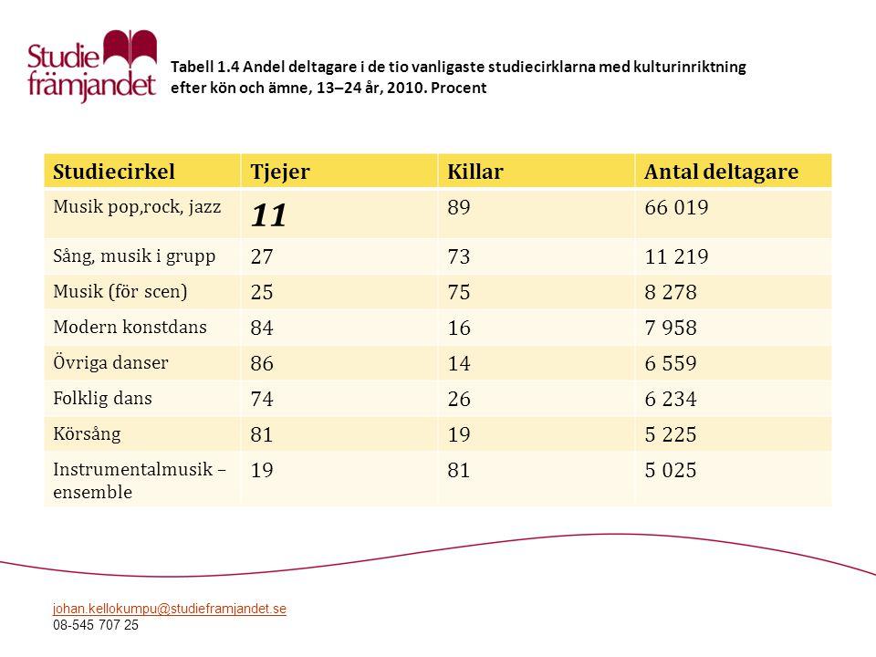 johan.kellokumpu@studieframjandet.se 08-545 707 25 Tabell 1.4 Andel deltagare i de tio vanligaste studiecirklarna med kulturinriktning efter kön och ä