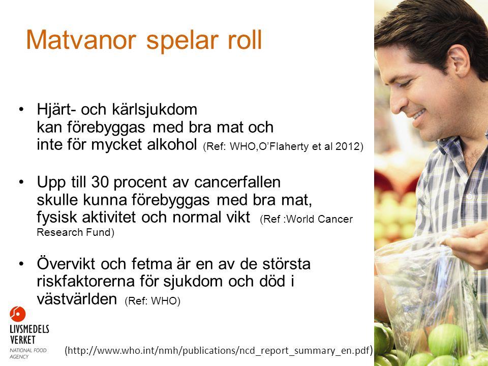 Svenskarnas vanor oroar •För lite frukt och grönt •För mycket socker och mättat fett •För mycket salt •Unga äter sämre än äldre •Sämst äter unga kvinnor