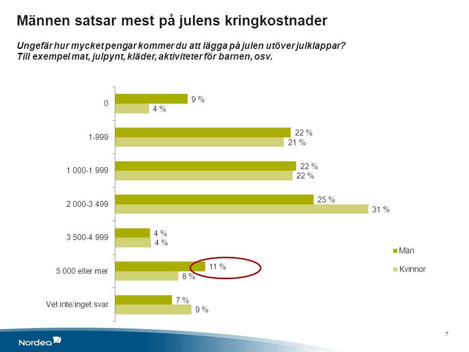 Största ökningen av julbudgeten skedde mellan 2011 och 2012 Genomsnittliga kostnader för julen 2013: julklappar och övriga julutgifter 8 2013 2012 2011 2012- 2011 2010 2011- 2010 2009 201 0 - 200 9 Julklappar3 1663 1452 72015%2 740 - 0,6 % 2 740 +/- 0 % Övriga kostnader 1 9341 9562 090- 6%2 0203 %2 240 - 10 % Summa5 100 4 8106 %4 7601%4 980 - 4 % Barnfamiljer : 2012 Julklappar & övriga julutgifter 5 900 kronor 2013 Julklappar & övriga julutgifter 6 400 kronor 8 •