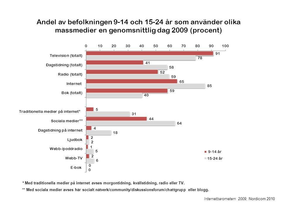 Andel av befolkningen 9-14 och 15-24 år som använder olika massmedier en genomsnittlig dag 2009 (procent) * Med traditionella medier på internet avses morgontidning, kvällstidning, radio eller TV.