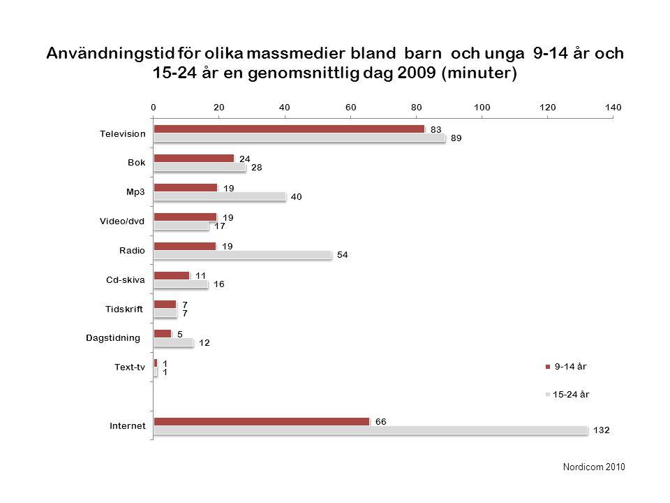 Användningstid för olika massmedier bland barn och unga 9-14 år och 15-24 år en genomsnittlig dag 2009 (minuter) Nordicom 2010
