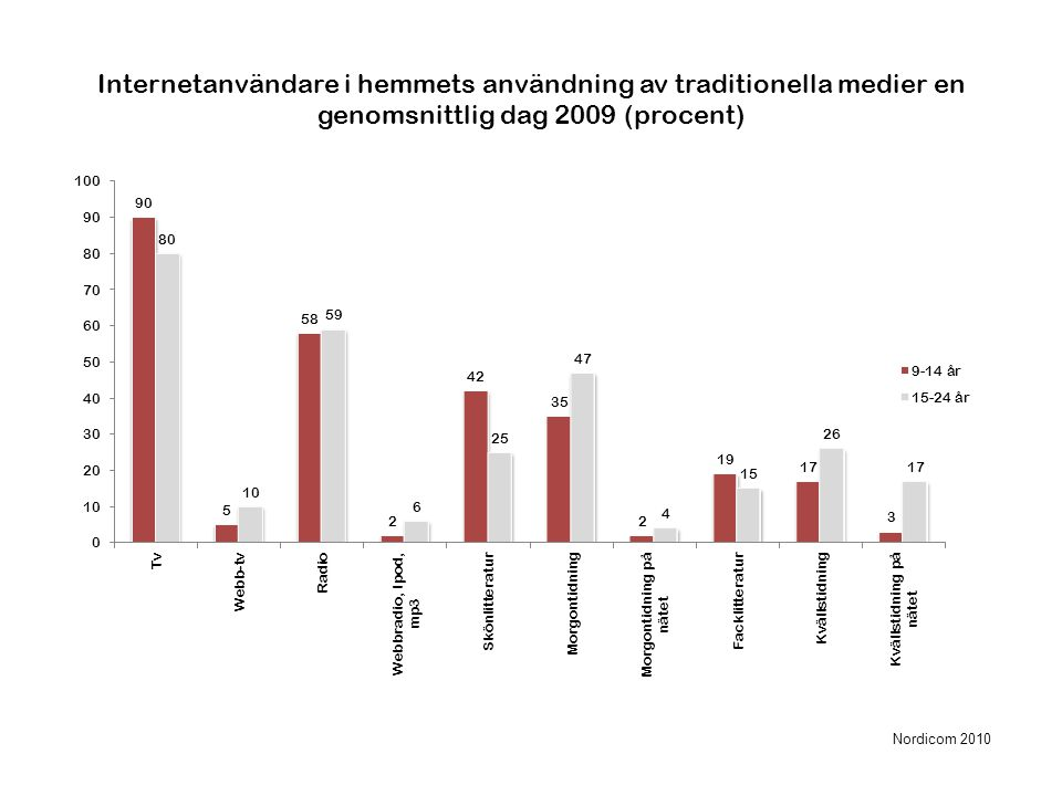 Internetanvändare i hemmets användning av traditionella medier en genomsnittlig dag 2009 (procent) Nordicom 2010