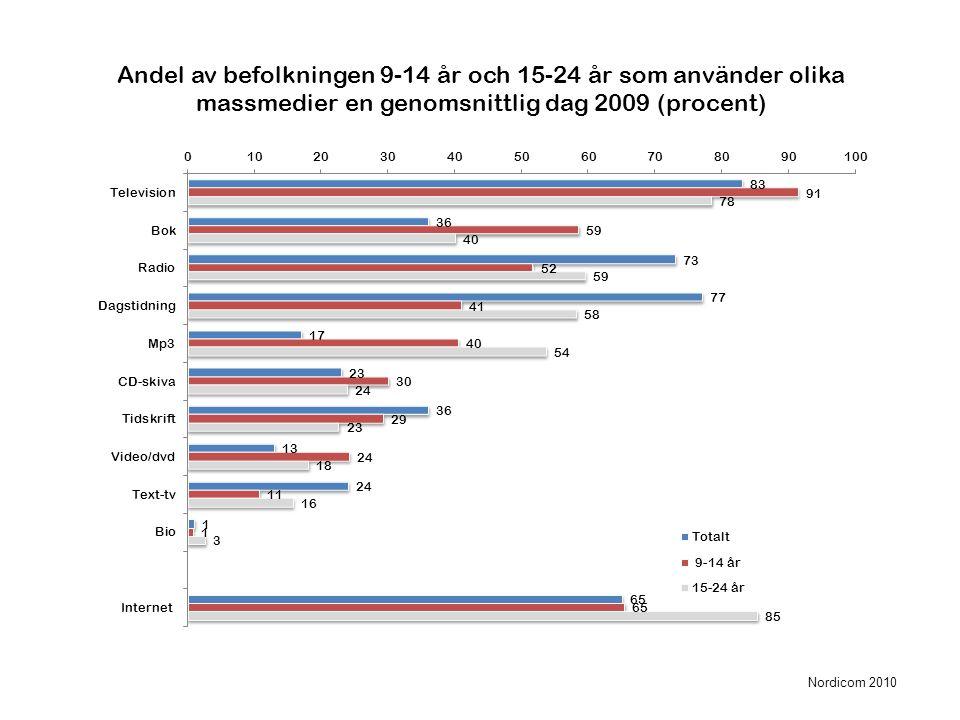 Andel av befolkningen 9-14 år och 15-24 år som använder olika massmedier en genomsnittlig dag 2009 (procent) Nordicom 2010