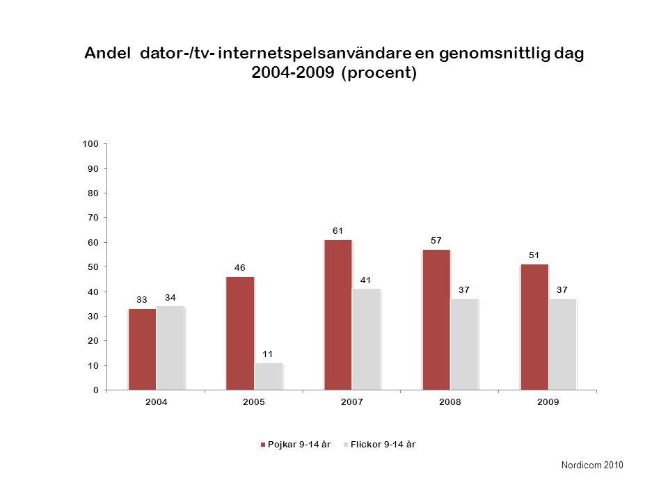 Andel dator-/tv- internetspelsanvändare en genomsnittlig dag 2004-2009 (procent) Nordicom 2010