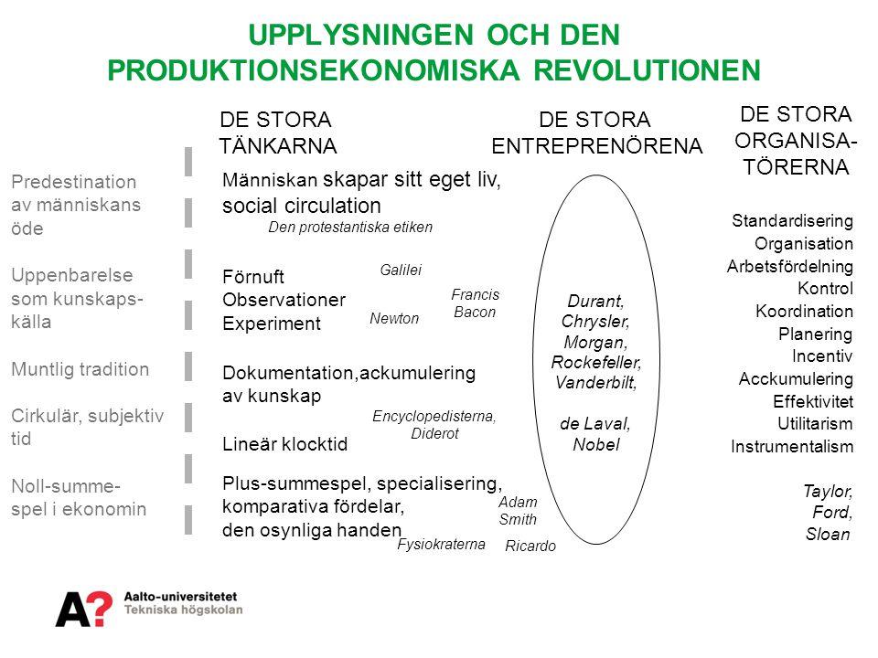 UPPLYSNINGEN OCH DEN PRODUKTIONSEKONOMISKA REVOLUTIONEN Standardisering Organisation Arbetsfördelning Kontrol Koordination Planering Incentiv Acckumul