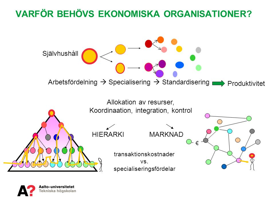 VARFÖR BEHÖVS EKONOMISKA ORGANISATIONER? Självhushåll Arbetsfördelning  Specialisering  Standardisering € HIERARKI MARKNAD Allokation av resurser, K