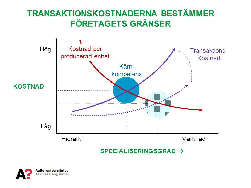 KOSTNAD SPECIALISERINGSGRAD  HierarkiMarknad Hög Låg TRANSAKTIONSKOSTNADERNA BESTÄMMER FÖRETAGETS GRÄNSER Kärn- kompetens Transaktions- Kostnad Kostn