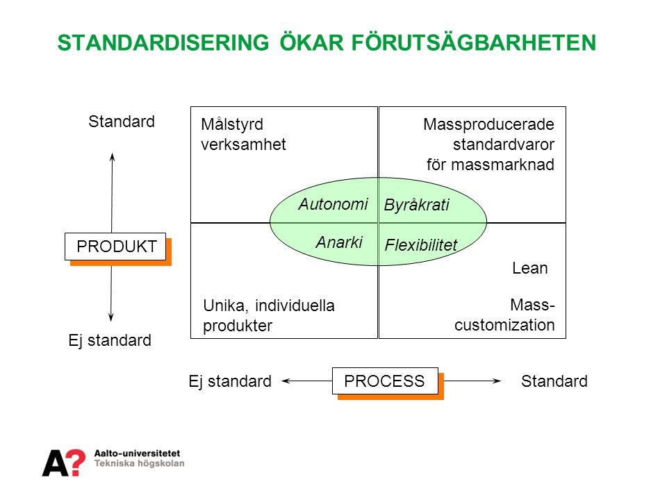 STANDARDISERING ÖKAR FÖRUTSÄGBARHETEN Ej standard Standard PROCESS PRODUKT Unika, individuella produkter Massproducerade standardvaror för massmarknad