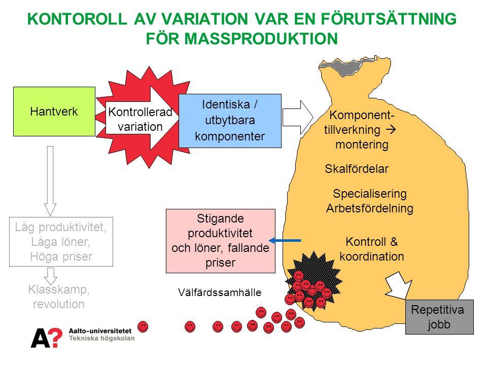 KONTOROLL AV VARIATION VAR EN FÖRUTSÄTTNING FÖR MASSPRODUKTION Hantverk Låg produktivitet, Låga löner, Höga priser Komponent- tillverkning  montering