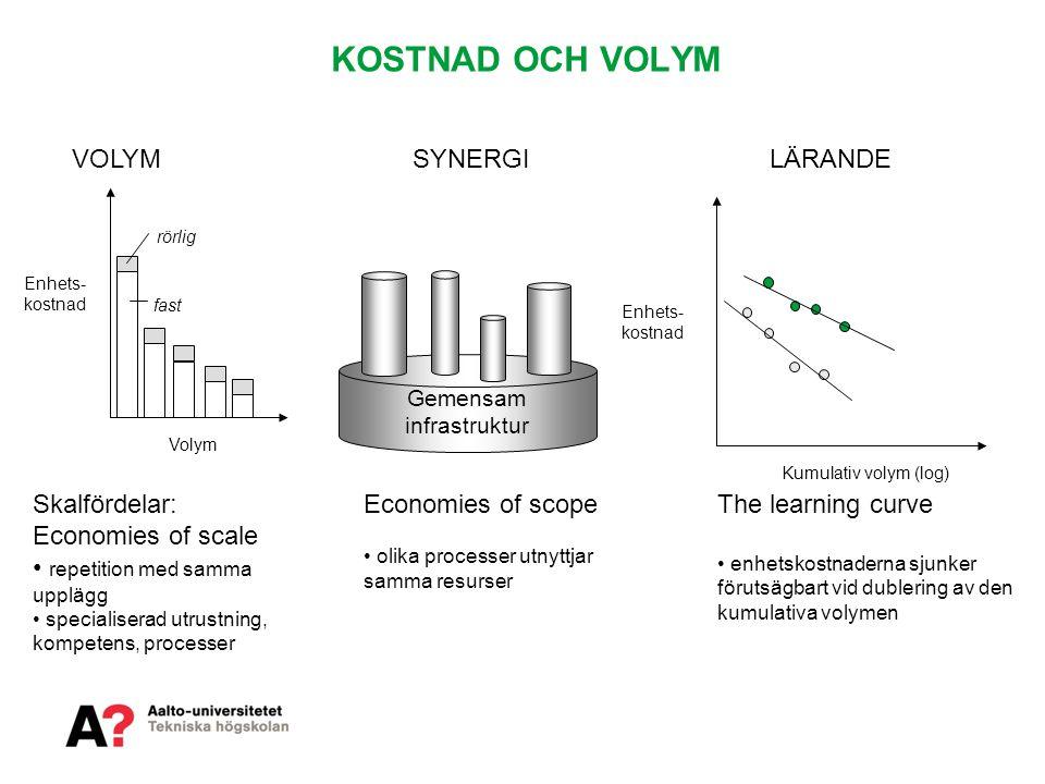 KOSTNAD OCH VOLYM Enhets- kostnad Volym fast rörlig VOLYMSYNERGI Gemensam infrastruktur Enhets- kostnad Kumulativ volym (log) LÄRANDE Skalfördelar: Ec