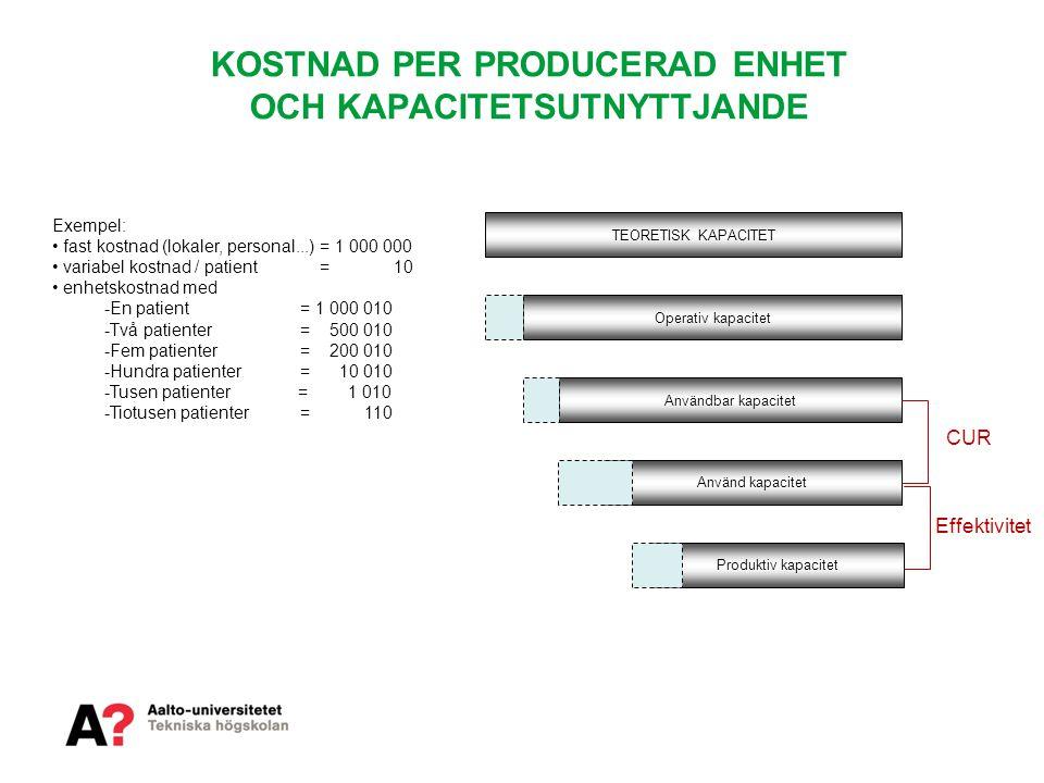 KOSTNAD PER PRODUCERAD ENHET OCH KAPACITETSUTNYTTJANDE Exempel: • fast kostnad (lokaler, personal...) = 1 000 000 • variabel kostnad / patient = 10 •
