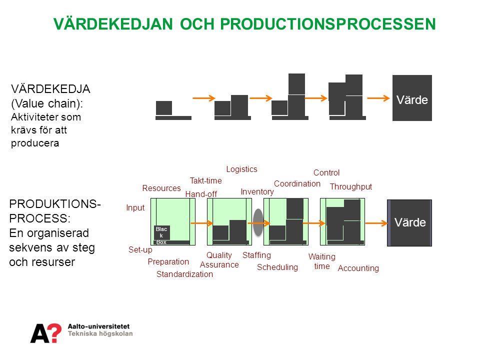 VÄRDEKEDJAN OCH PRODUCTIONSPROCESSEN PRODUKTIONS- PROCESS: En organiserad sekvens av steg och resurser VÄRDEKEDJA (Value chain): Aktiviteter som krävs