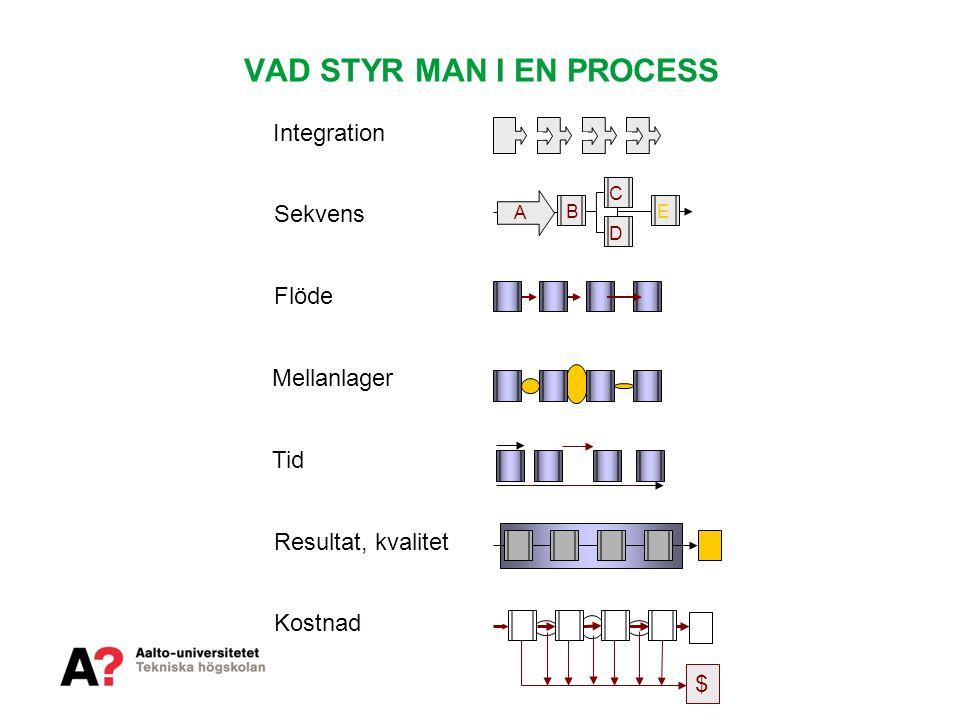Sekvens Flöde Mellanlager Tid Resultat, kvalitet Kostnad $ Integration D E A C B VAD STYR MAN I EN PROCESS