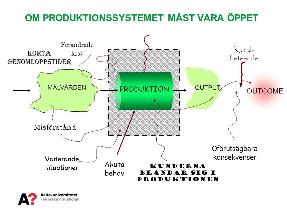 OM PRODUKTIONSSYSTEMET MÅST VARA ÖPPET Varierande situationer Akuta behov Oförutsägbara konsekvenser Kunderna blandar sig i produktionen OUTCOME Kund-