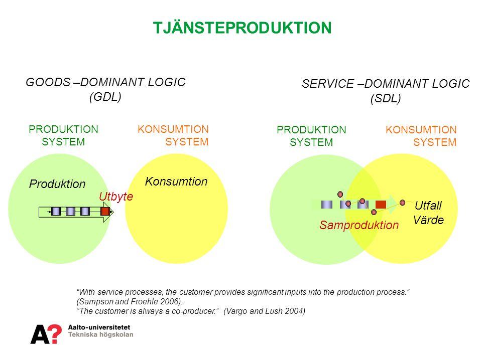 TJÄNSTEPRODUKTION PRODUKTION SYSTEM KONSUMTION SYSTEM Konsumtion Samproduktion Utfall Värde GOODS –DOMINANT LOGIC (GDL) SERVICE –DOMINANT LOGIC (SDL)