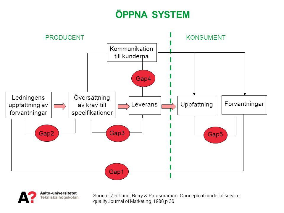 ÖPPNA SYSTEM Gap1 Kommunikation till kunderna Gap2 Gap4 Gap5 Ledningens uppfattning av förväntningar Översättning av krav till specifikationer Leveran