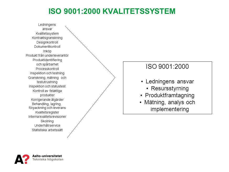 ISO 9001:2000 KVALITETSSYSTEM Ledningens ansvar Kvalitetssystem Kontraktsgranskning Designkontroll Dokumentkontroll Inköp Produkt från underleverantör